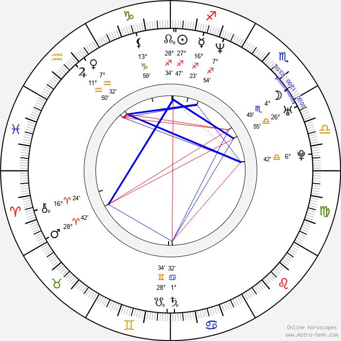 Blake Lindsley - Birth horoscope chart