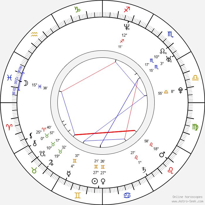 Blake Shelton - Birth horoscope chart