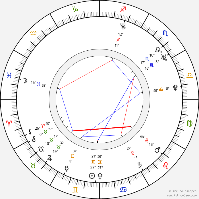 Blake Shelton - Birth horoscope chart