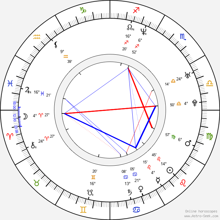 Blanca Lewin - Birth horoscope chart