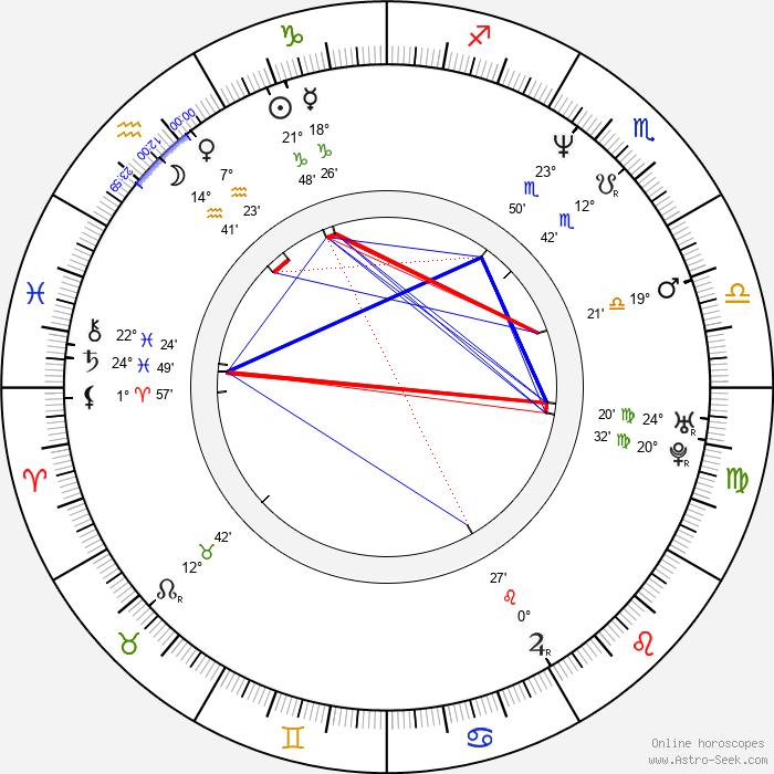 Blanchard Ryan - Birth horoscope chart