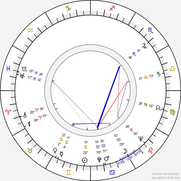 Blanka Blahníková - Birth horoscope chart