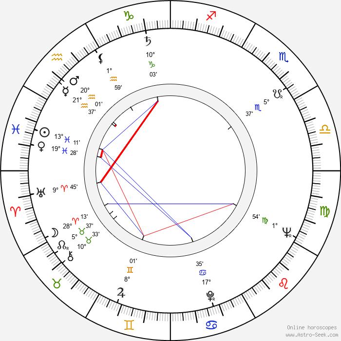 Blanka Bohdanová - Birth horoscope chart