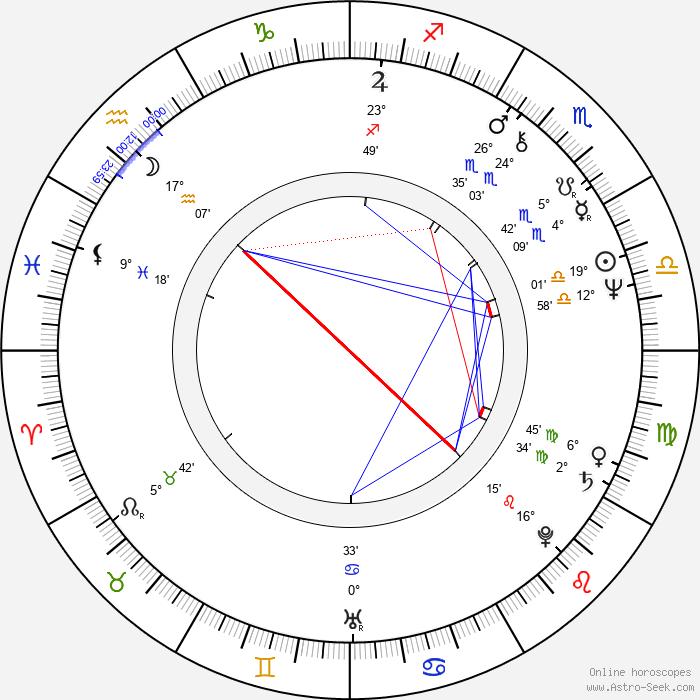 Blanka Lormanová - Birth horoscope chart
