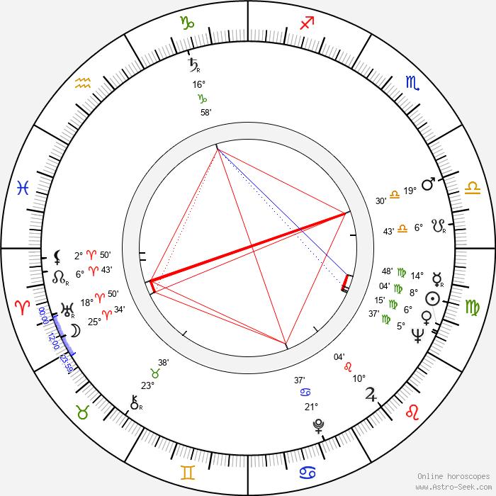 Blanka Meierová - Birth horoscope chart