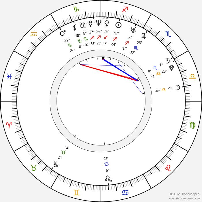 Blažena Hlasová - Birth horoscope chart