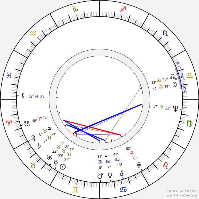 Blažena Kramešová - Birth horoscope chart