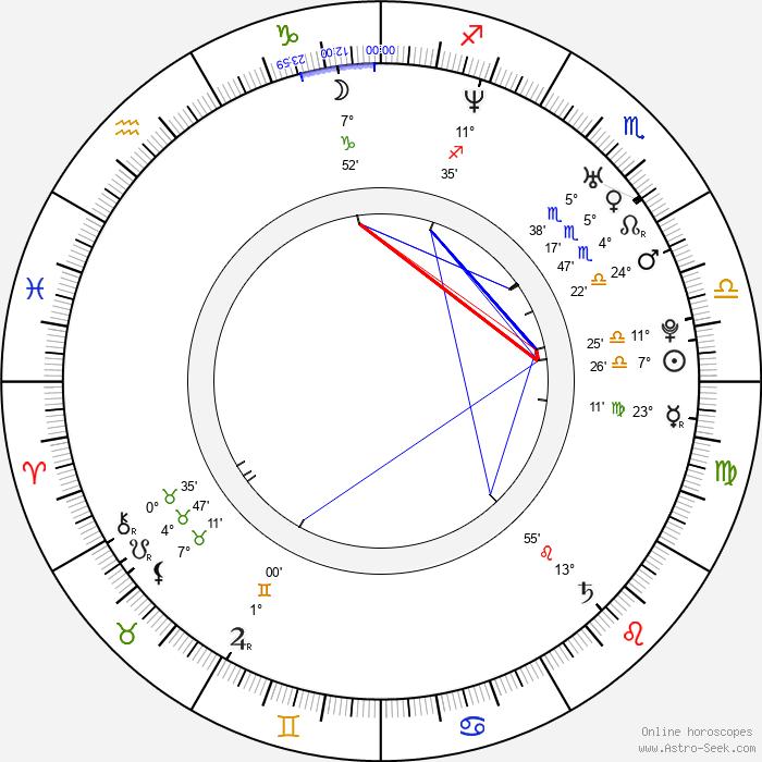 Bligg - Birth horoscope chart