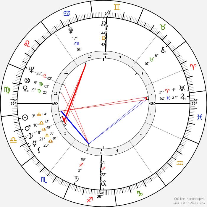 Blonde Dolly - Birth horoscope chart