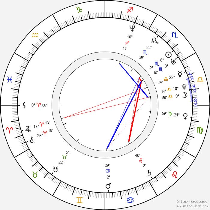 Bo Bice - Birth horoscope chart