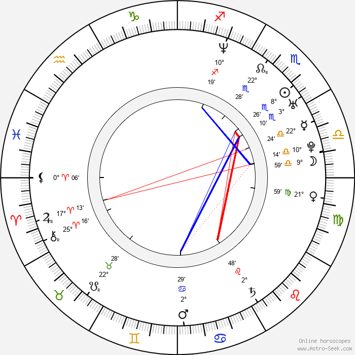Bo Bice - Birth horoscope chart
