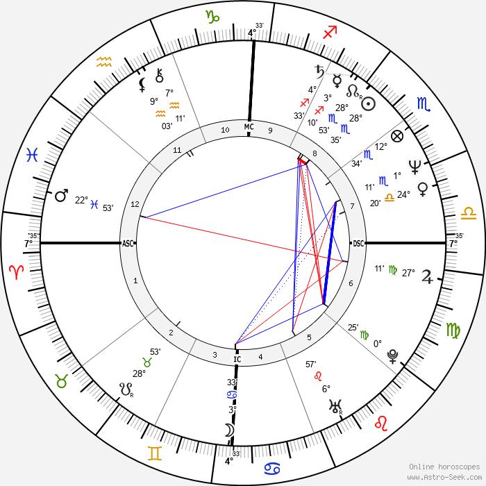 Bo Derek - Birth horoscope chart