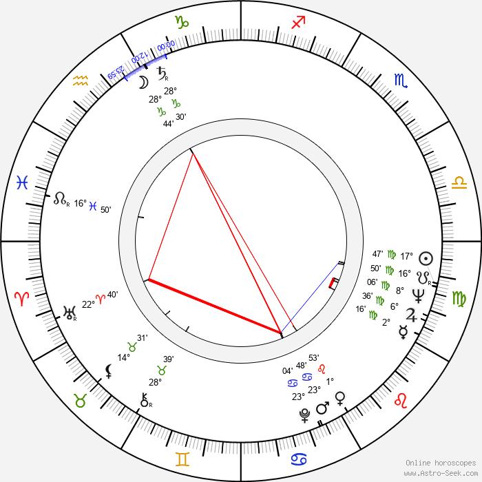 Bo Goldman - Birth horoscope chart