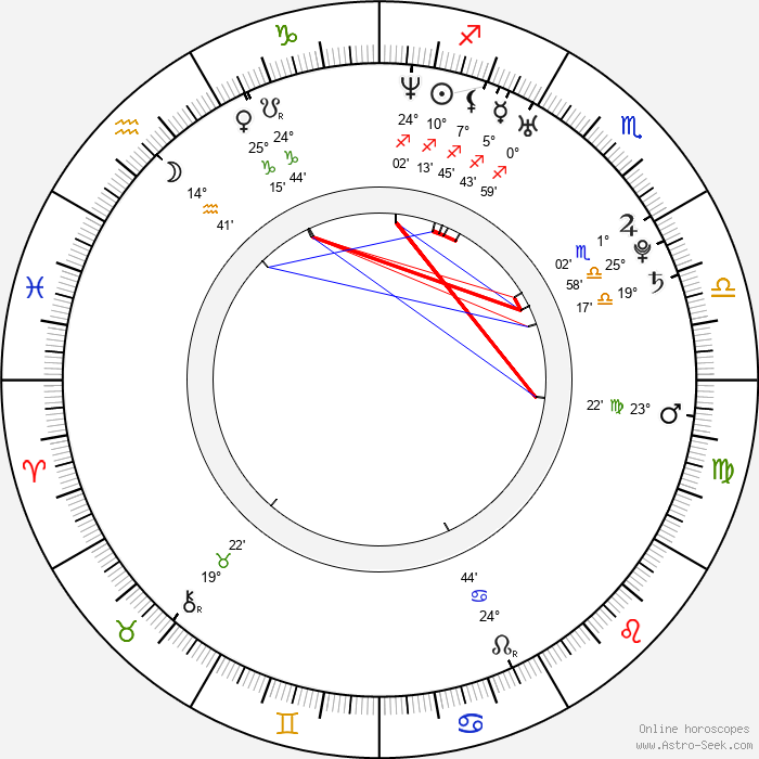 Boaz Frankel - Birth horoscope chart
