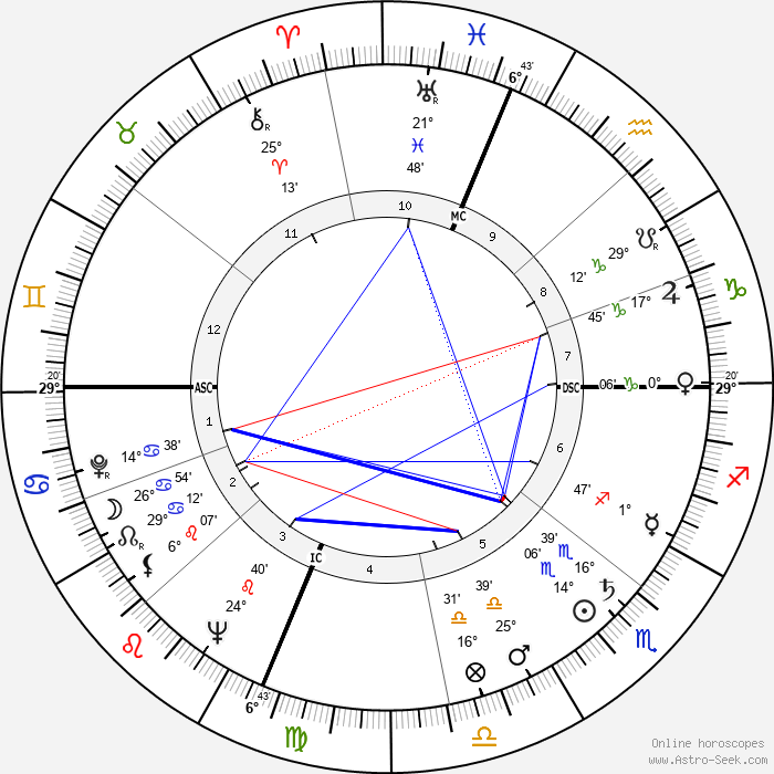 Bob Addis - Birth horoscope chart