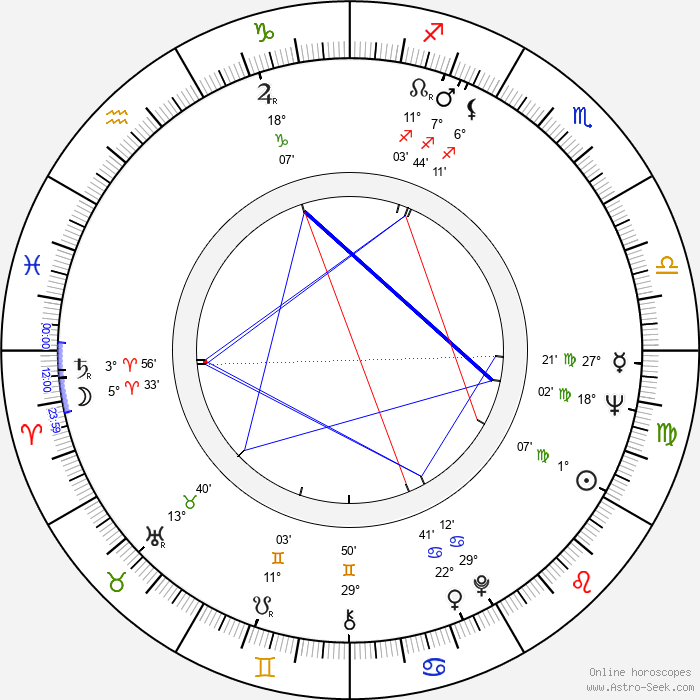 Bob Anderegg - Birth horoscope chart