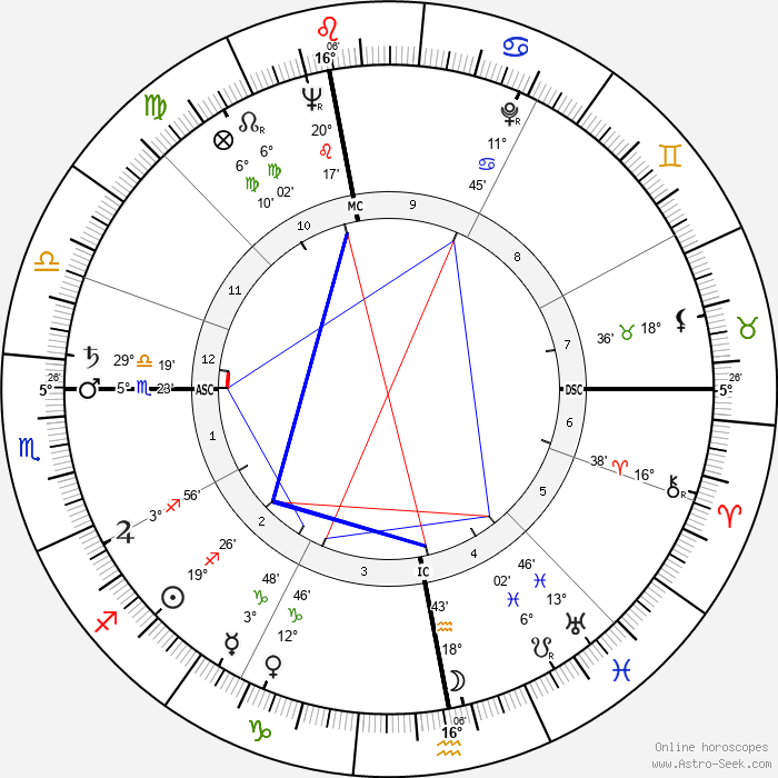 Bob Barker - Birth horoscope chart