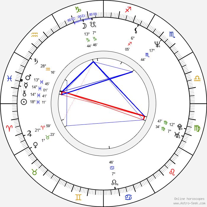 Bob Bergen - Birth horoscope chart