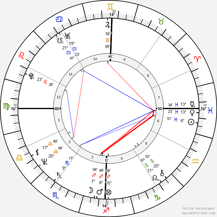 Bob Brenly - Birth horoscope chart