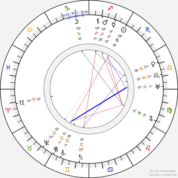 Bob Burns - Birth horoscope chart