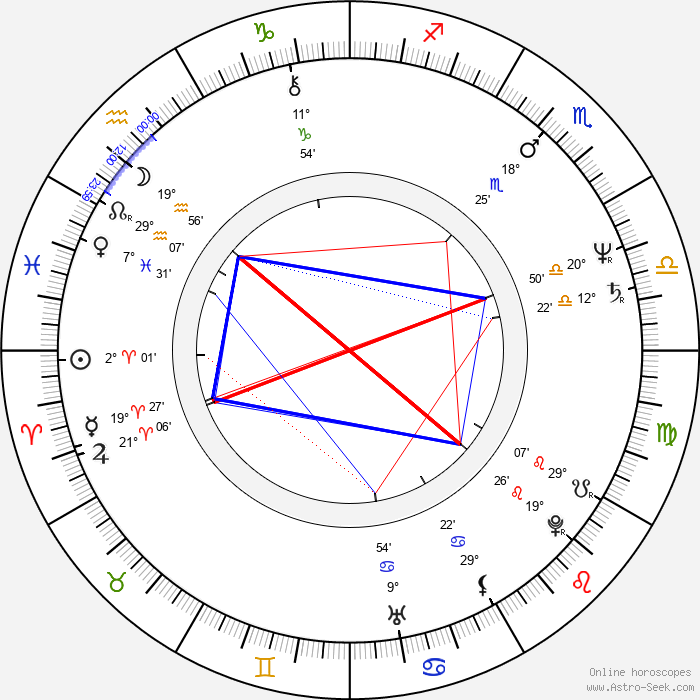 Bob Costas - Birth horoscope chart