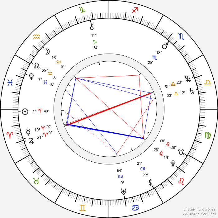 Bob Costas - Birth horoscope chart