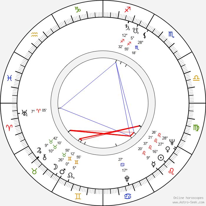 Bob Cousy - Birth horoscope chart