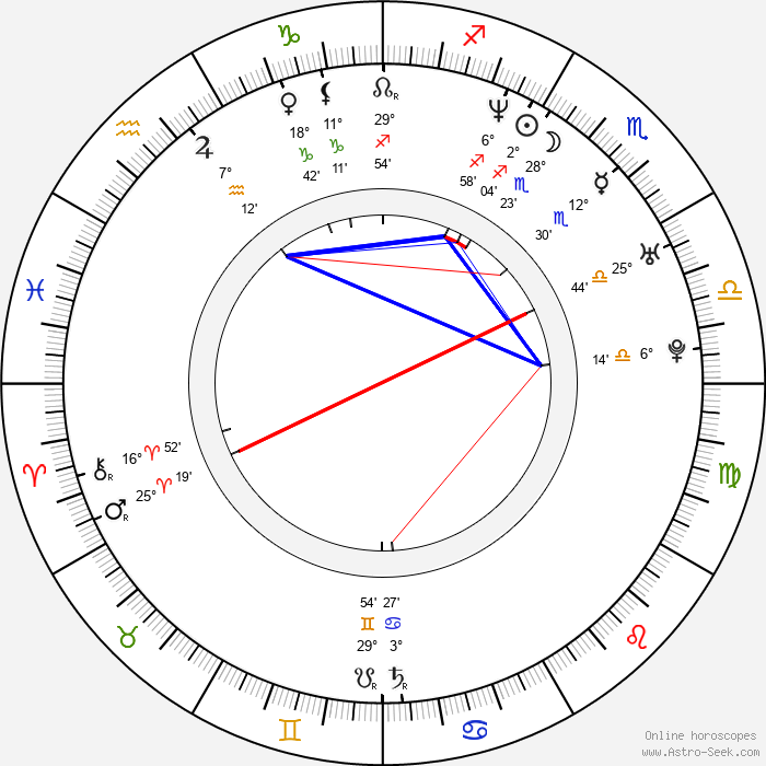 Bob Cryer - Birth horoscope chart