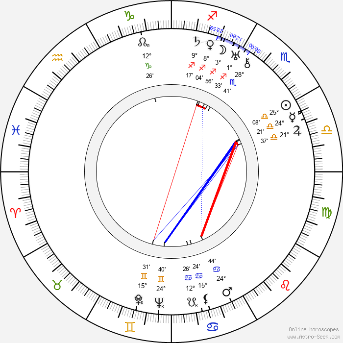 Bob Custer - Birth horoscope chart
