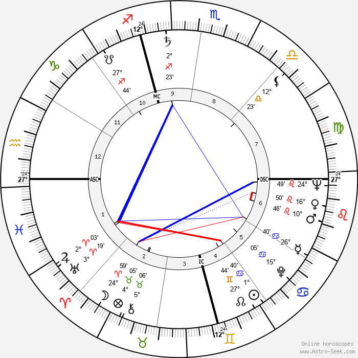 Bob Fosse - Birth horoscope chart