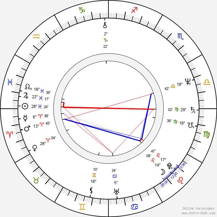 Bob Gardiner - Birth horoscope chart