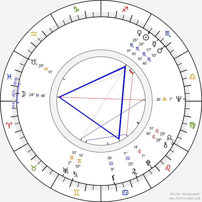 Bob Gaudio - Birth horoscope chart