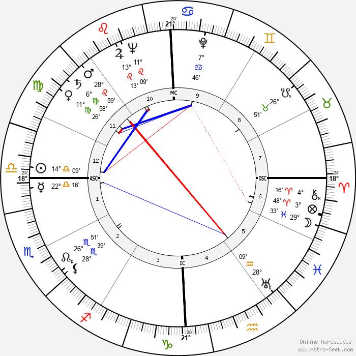 Bob Gillespie - Birth horoscope chart