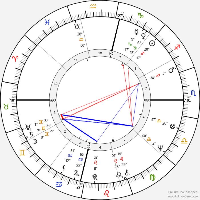 Bob Hayes - Birth horoscope chart