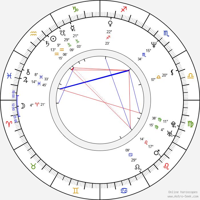 Bob Howard - Birth horoscope chart