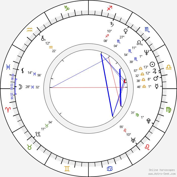 Bob Jay Mills - Birth horoscope chart