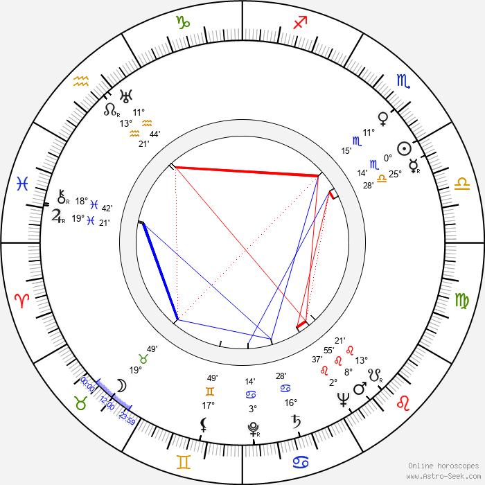 Bob Kane - Birth horoscope chart