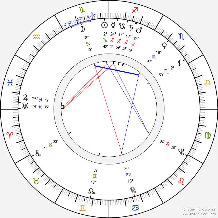 Bob Kellett - Birth horoscope chart