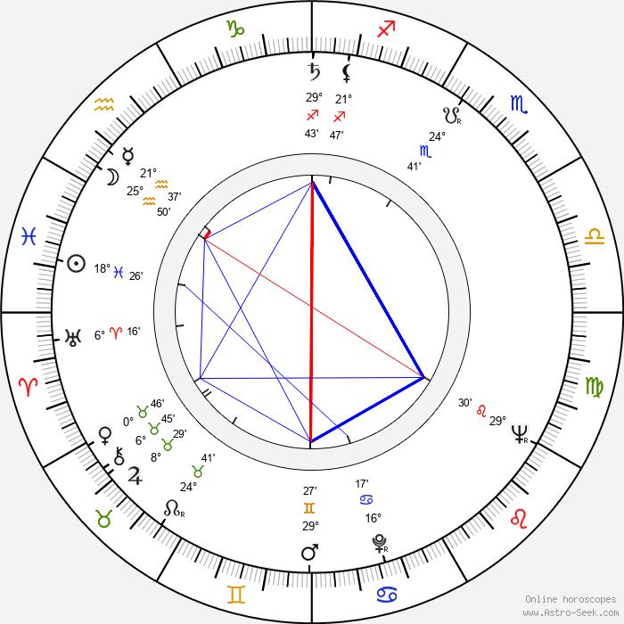 Bob Larkin - Birth horoscope chart