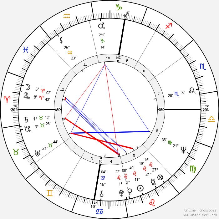 Bob Meyer - Birth horoscope chart