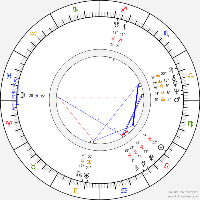 Bob Morrisey - Birth horoscope chart