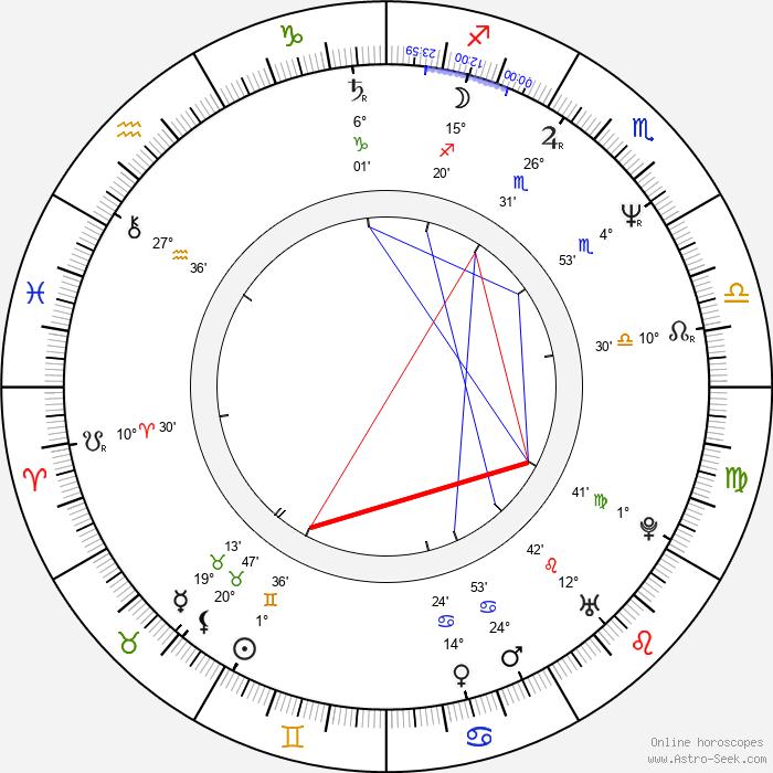 Bob Mortimer - Birth horoscope chart