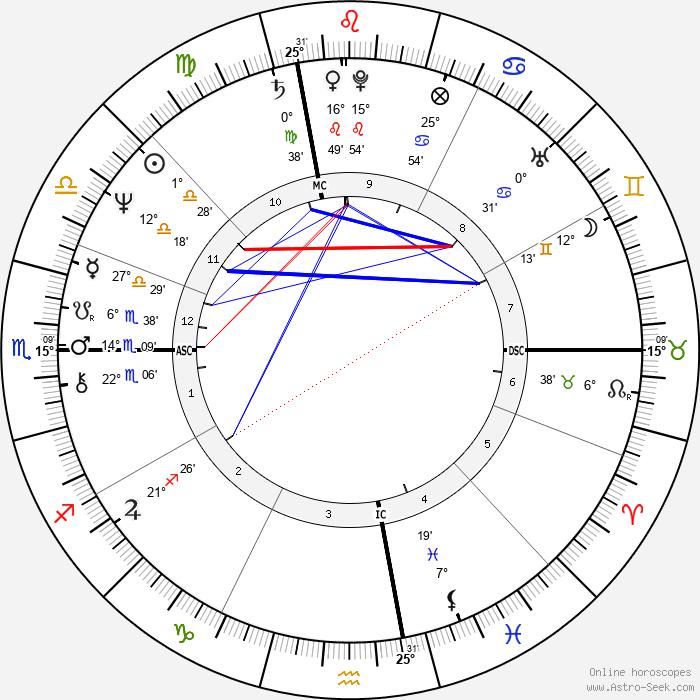 Bob Mulligan - Birth horoscope chart