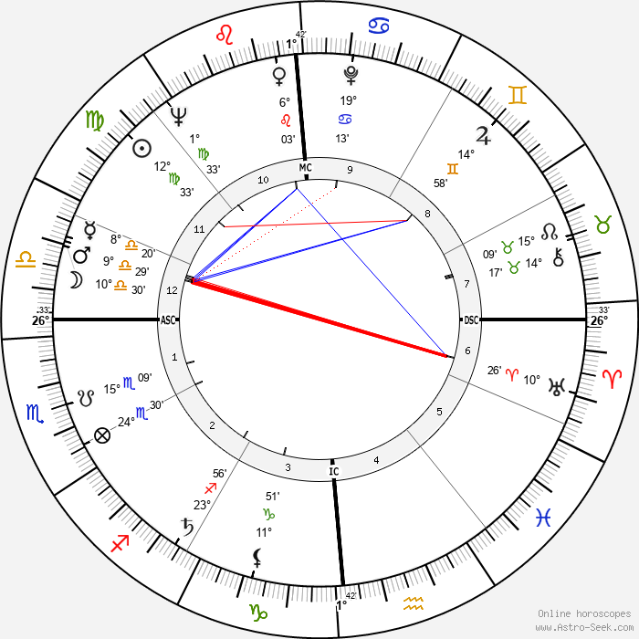 Bob Newhart - Birth horoscope chart