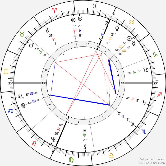 Bob Nieman - Birth horoscope chart