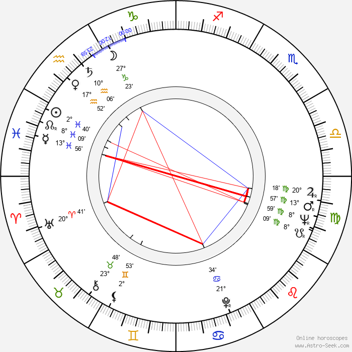 Bob Rafelson - Birth horoscope chart
