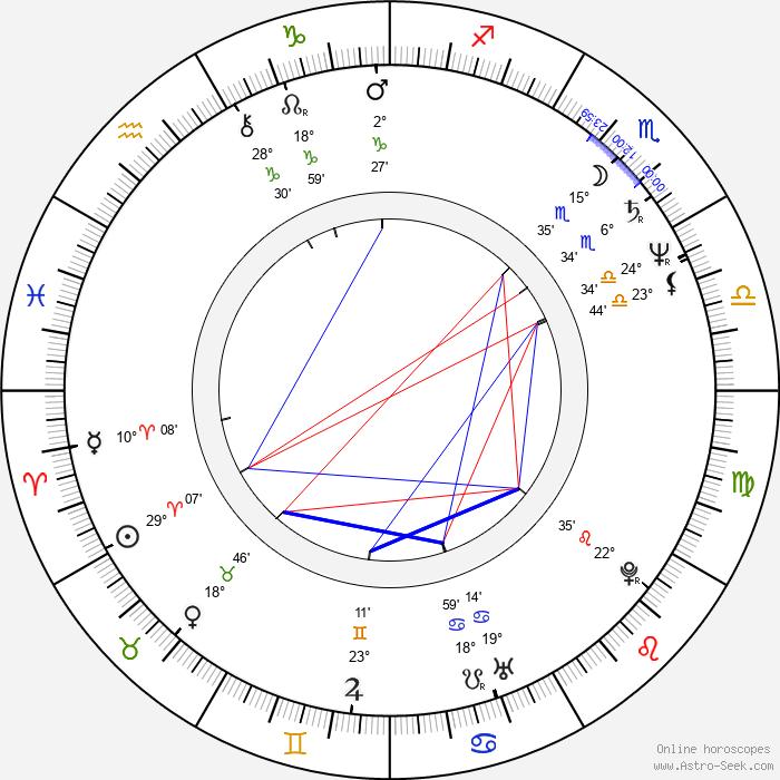 Bob Rock - Birth horoscope chart