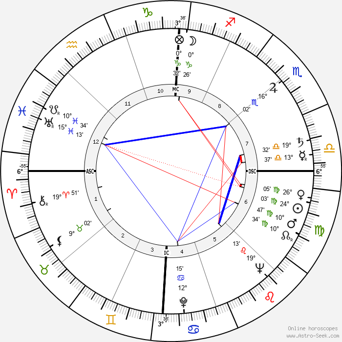 Bob Rothel - Birth horoscope chart