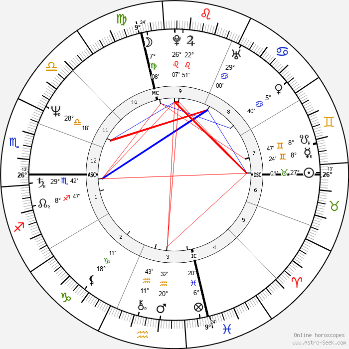 Bob Saget - Birth horoscope chart