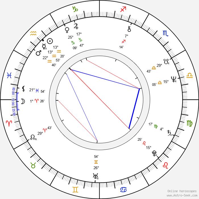 Bob Schott - Birth horoscope chart